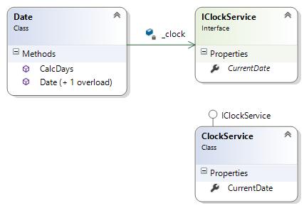 Mocking Functionality using MOQ - CodeProject