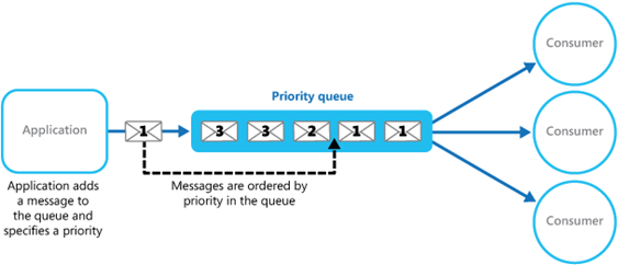 Improving throughput by using queue-based patterns | MSDev